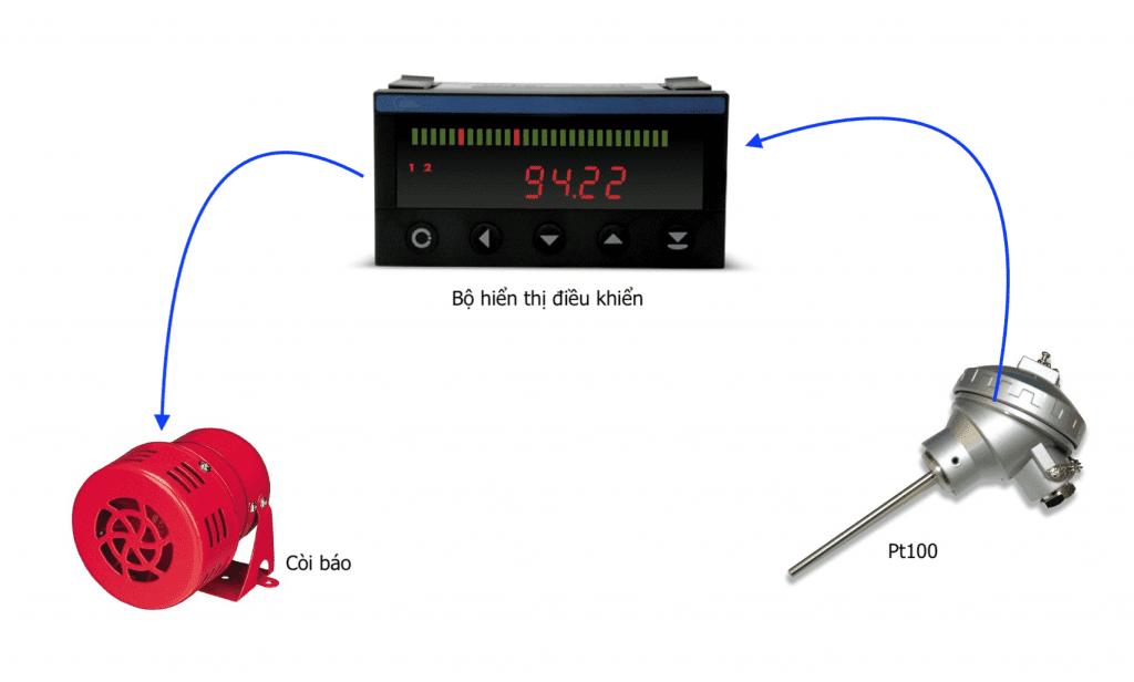 Ứng dụng điều khiển nhiệt với bô OM402