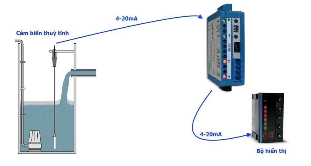 Bộ chống nhiễu tín hiệu OMX333UNI