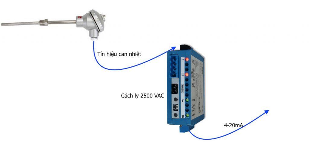 Bộ chuyển cảm biến sang analog 4-20mA - OMX333UNI