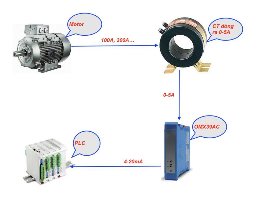 Ứng dụng chuyển tín hiệu 5Ampe ra 4-20mA