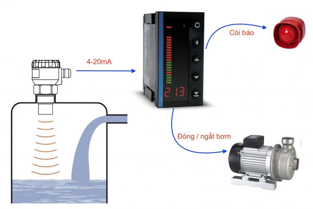 Màng hình hiển thị mức nước và điều khiển