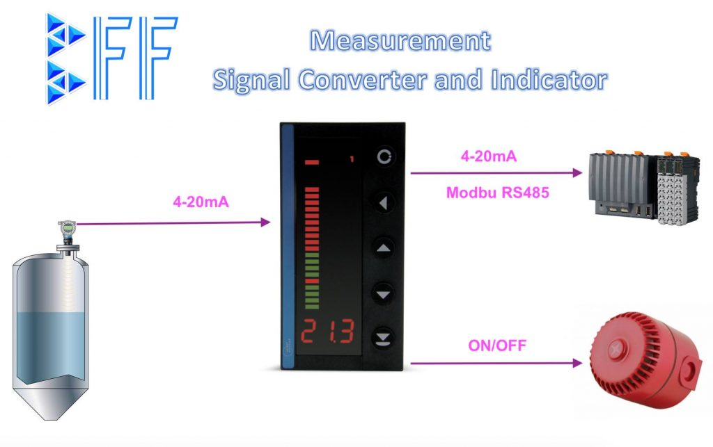 Bộ điều khiển và hiển thị trong ứng dụng cụ thể