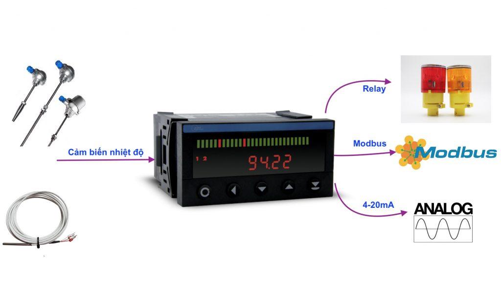 Ứng dụng của màng hình hiển thị nhiệt độ
