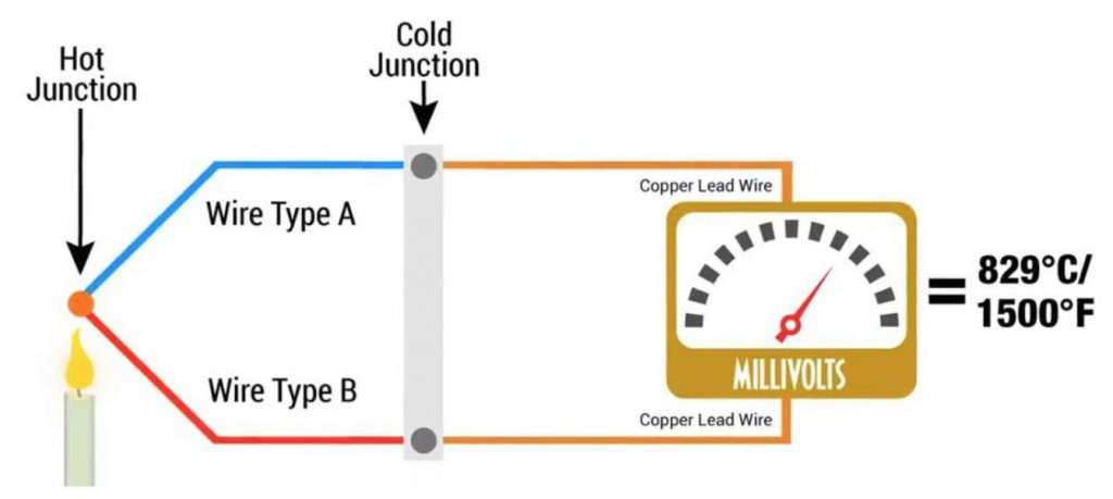 Nguyên lý cảm biến Thermocouple