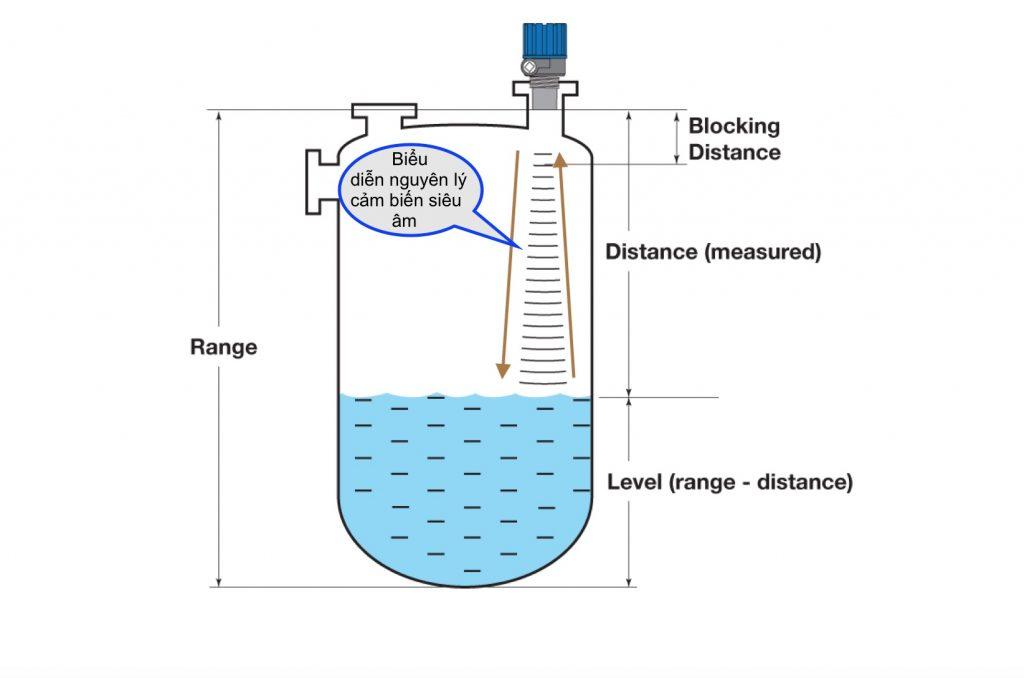 Nguyên lý cảm biến đo mức nước