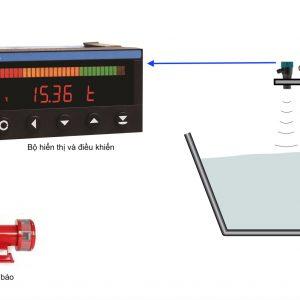 Ứng dụng dòng hiển thị và điều khiển
