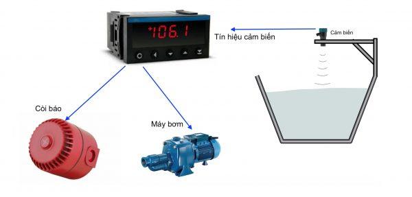 Ứng dụng giám sát mực nước