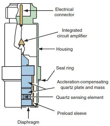 Cấu tạo bên trong của một cảm biến áp suất