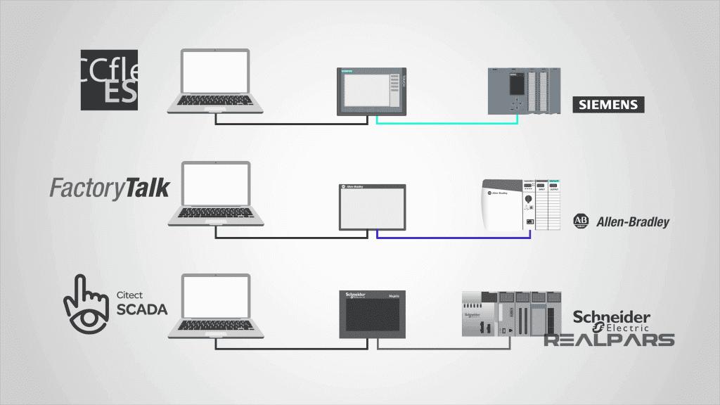 Phần mềm yêu cầu dùng trong các HMI
