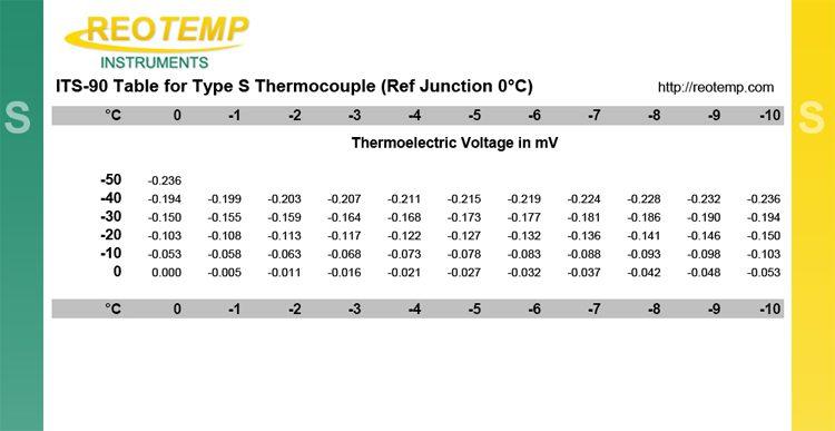 Bảng giá trị can nhiệt S