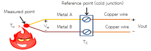 Nguyên lý của thermocouple