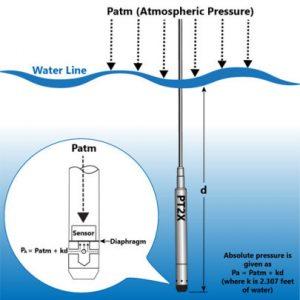 Nguyên lý đo của cảm biến thuỷ tĩnh