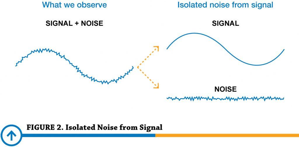 Tín hiệu analog và nhiễu