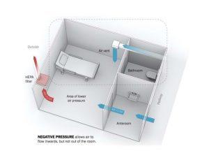 Phòng áp lực âm là gì ?