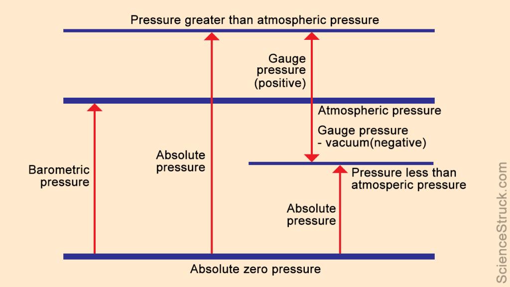 Áp suất tuyệt đối và áp suất tương đối