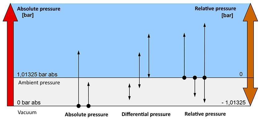 Bên trái áp suất tuyệt đối, bên phải áp suất tương đối