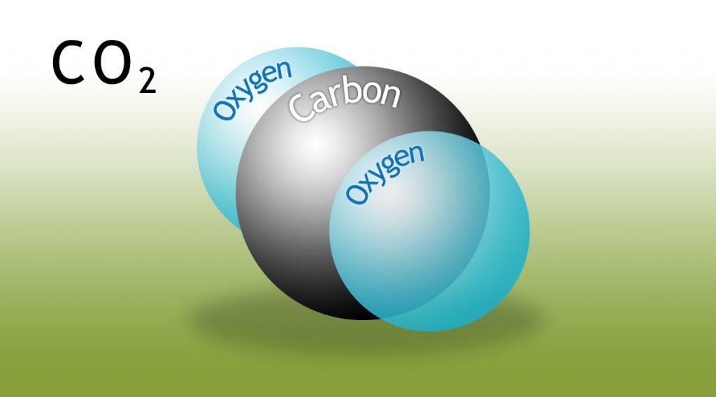Liên kết hóa học của CO2