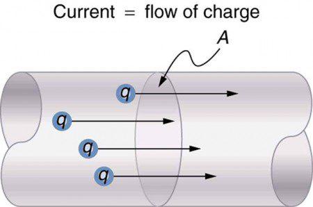 Ampe dòng điện