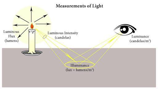 Đơn vị đo cường độ sáng