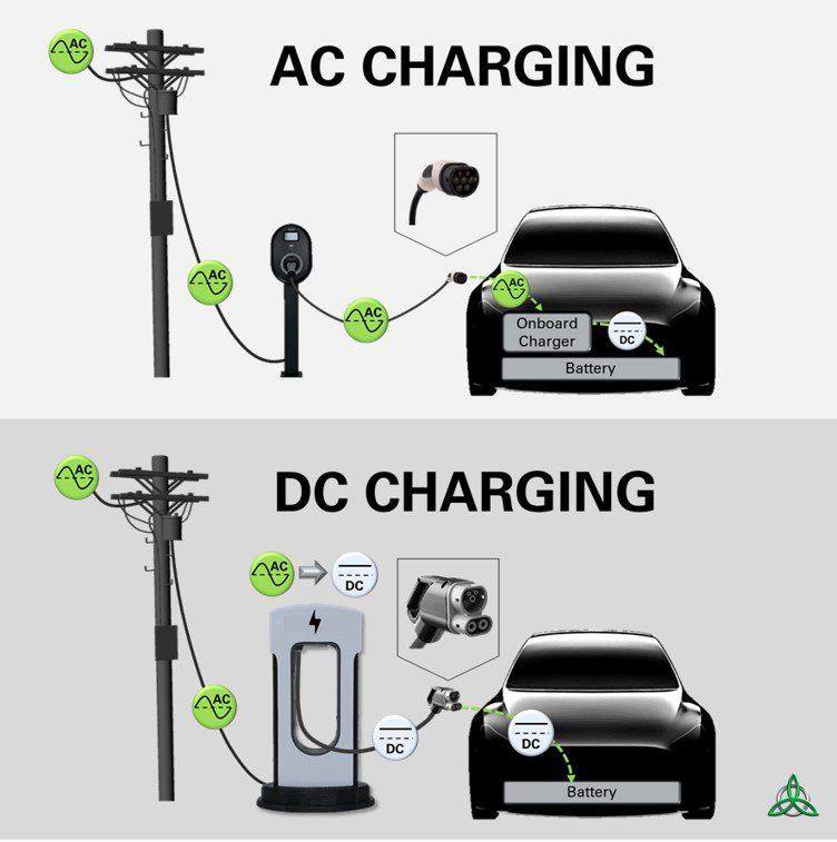Oto điên dùng điện AC và DC
