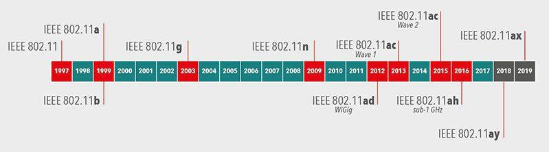 Lịch sử của mạng Wifi